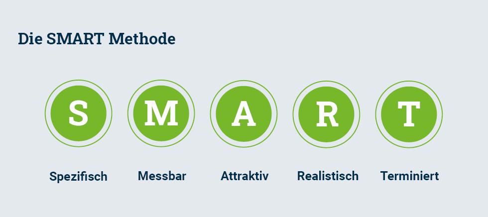 Grafik: Was bedeutet die SMART Methode?